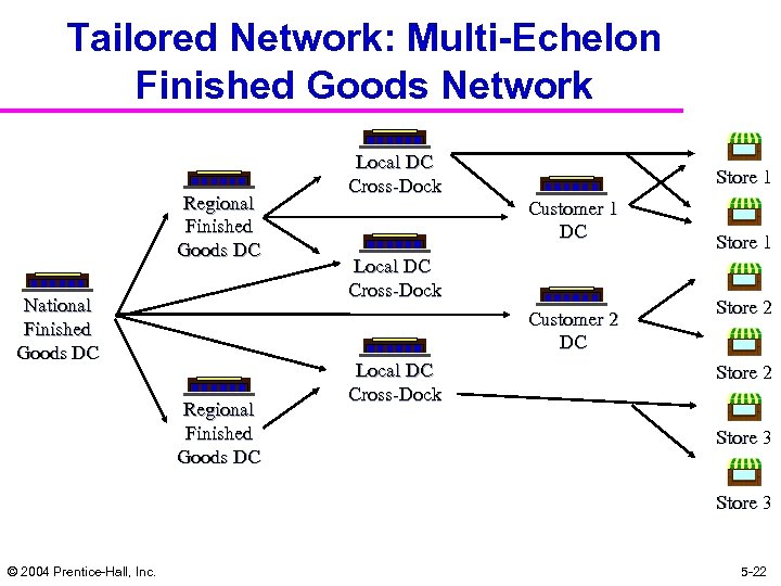 Tailored Network: Multi-Echelon Finished Goods Network Regional Finished Goods DC National Finished Goods DC