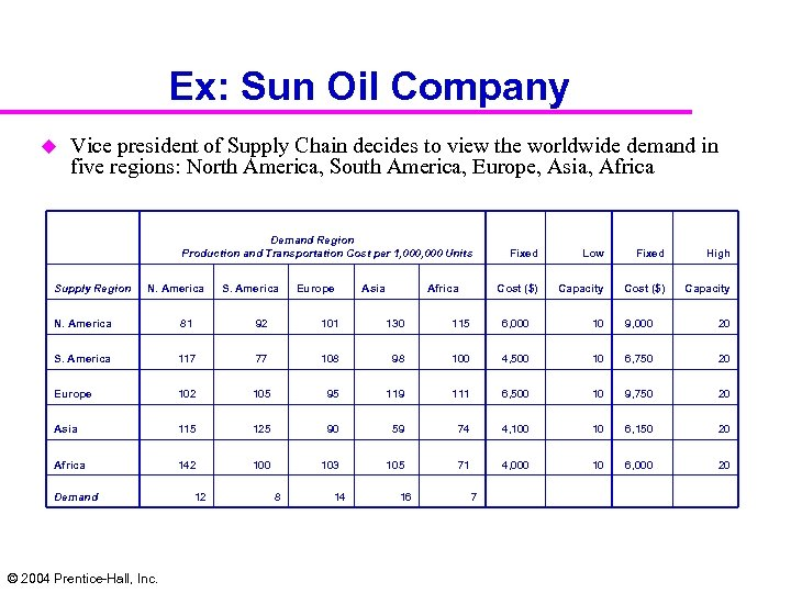 Ex: Sun Oil Company u Vice president of Supply Chain decides to view the