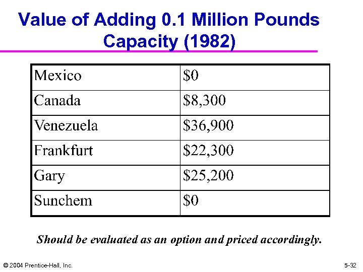 Value of Adding 0. 1 Million Pounds Capacity (1982) Should be evaluated as an