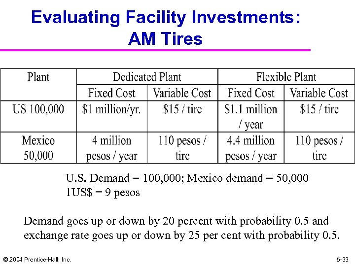 Evaluating Facility Investments: AM Tires U. S. Demand = 100, 000; Mexico demand =