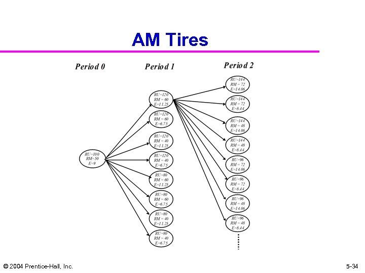 AM Tires © 2004 Prentice-Hall, Inc. 5 -34