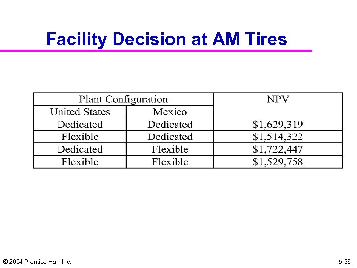 Facility Decision at AM Tires © 2004 Prentice-Hall, Inc. 5 -36