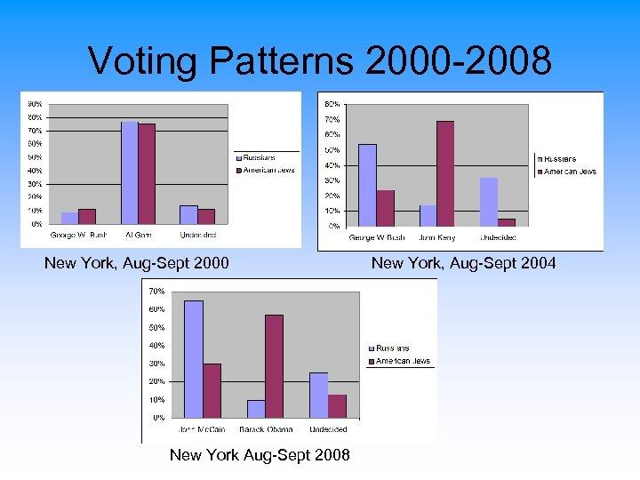 Voting Patterns 2000 -2008 New York, Aug-Sept 2000 New York Aug-Sept 2008 New York,