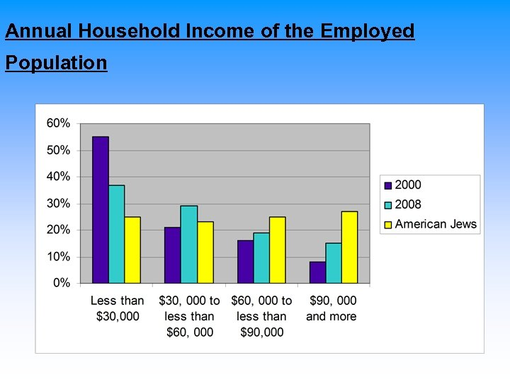 Annual Household Income of the Employed Population
