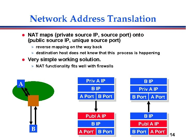 Network Address Translation l NAT maps (private source IP, source port) onto (public source