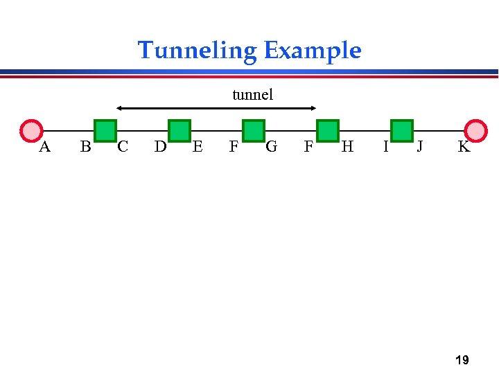 Tunneling Example tunnel A B C D E F G F H I J