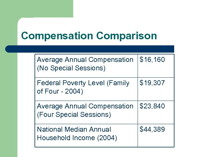 Compensation Comparison Average Annual Compensation $16, 160 (No Special Sessions) Federal Poverty Level (Family