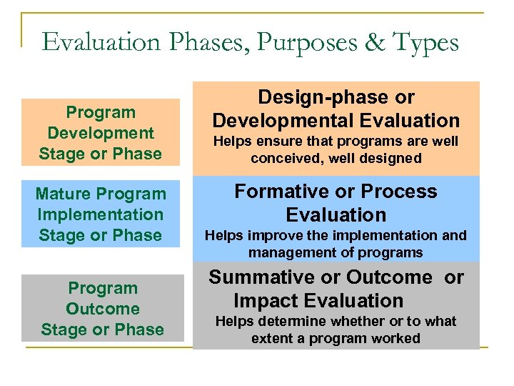 Evaluation Phases, Purposes & Types Program Development Stage or Phase Mature Program Implementation Stage