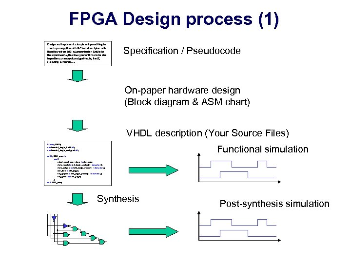 FPGA Design process (1) Design and implement a simple unit permitting to speed up
