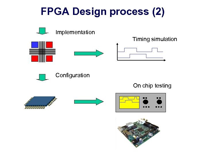 FPGA Design process (2) Implementation Timing simulation Configuration On chip testing