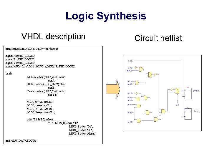 Logic Synthesis VHDL description architecture MLU_DATAFLOW of MLU is signal A 1: STD_LOGIC; signal