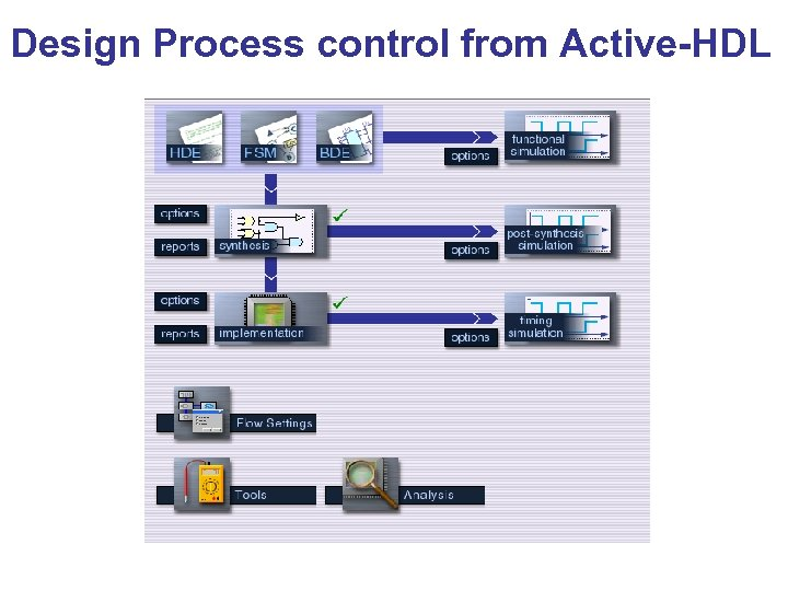 Design Process control from Active-HDL