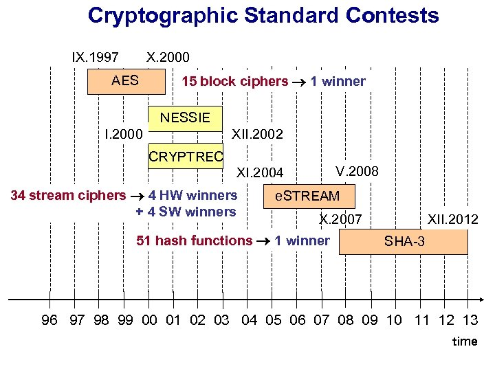 Cryptographic Standard Contests IX. 1997 X. 2000 AES 15 block ciphers 1 winner NESSIE
