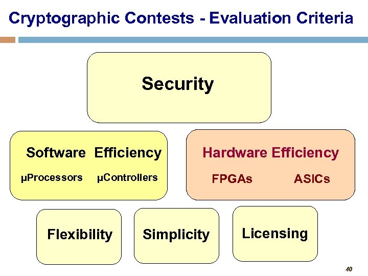 Cryptographic Contests - Evaluation Criteria Security Software Efficiency μProcessors Hardware Efficiency μControllers Flexibility Simplicity