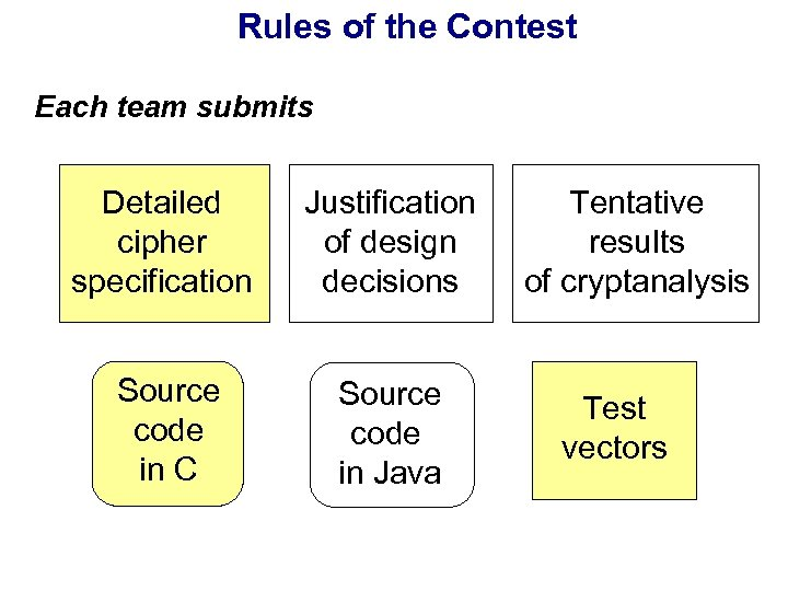 Rules of the Contest Each team submits Detailed cipher specification Justification of design decisions