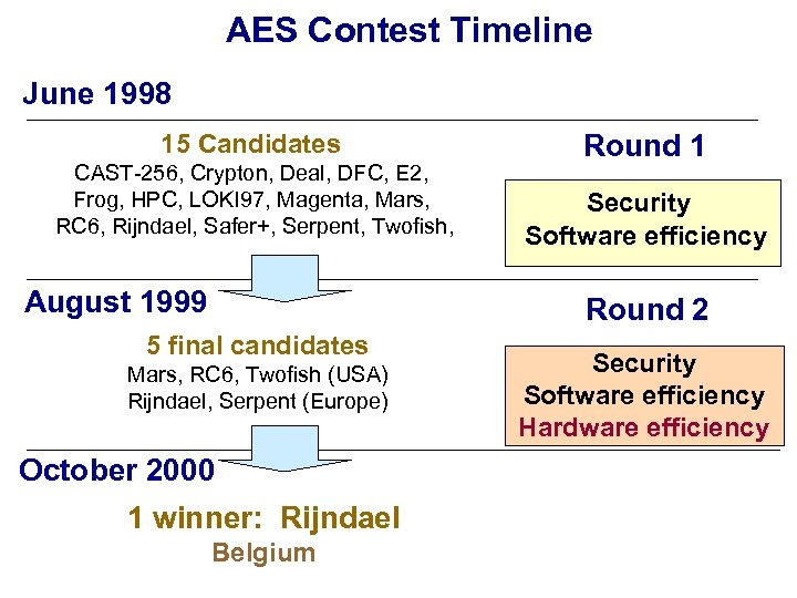 AES Contest Timeline June 1998 15 Candidates CAST-256, Crypton, Deal, DFC, E 2, Frog,