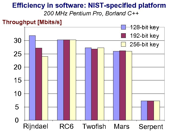 Efficiency in software: NIST-specified platform 200 MHz Pentium Pro, Borland C++ Throughput [Mbits/s] 128