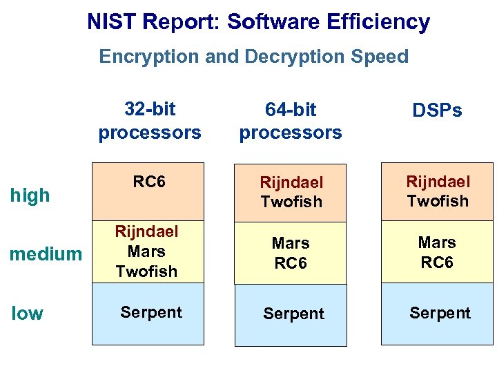 NIST Report: Software Efficiency Encryption and Decryption Speed 32 -bit processors high medium low