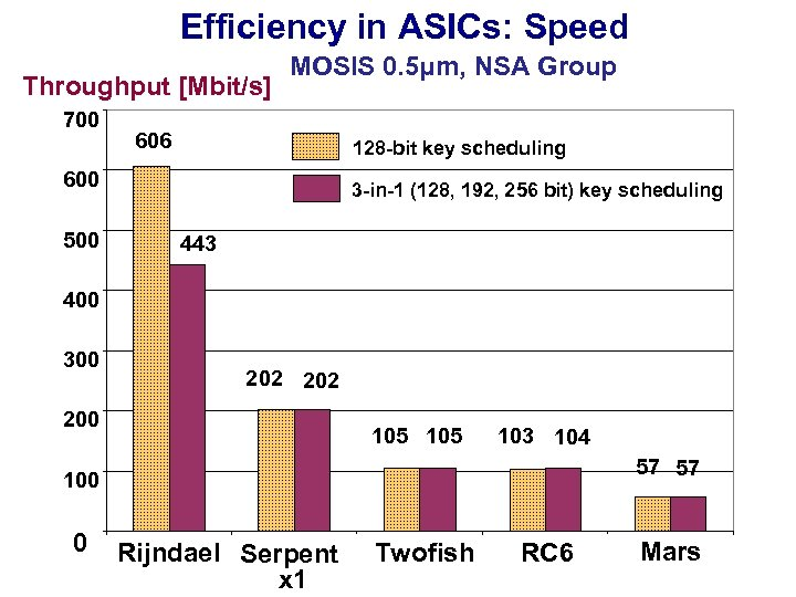 Efficiency in ASICs: Speed Throughput [Mbit/s] 700 MOSIS 0. 5μm, NSA Group 606 128