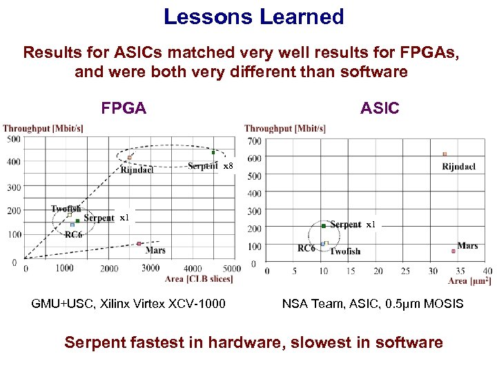 Lessons Learned Results for ASICs matched very well results for FPGAs, and were both