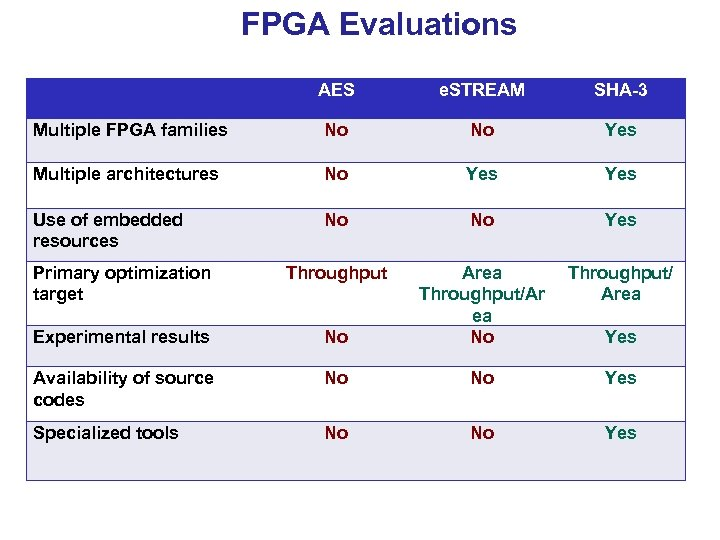 FPGA Evaluations AES e. STREAM SHA-3 Multiple FPGA families No No Yes Multiple architectures
