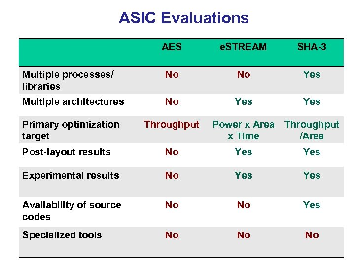 ASIC Evaluations AES e. STREAM SHA-3 Multiple processes/ libraries No No Yes Multiple architectures