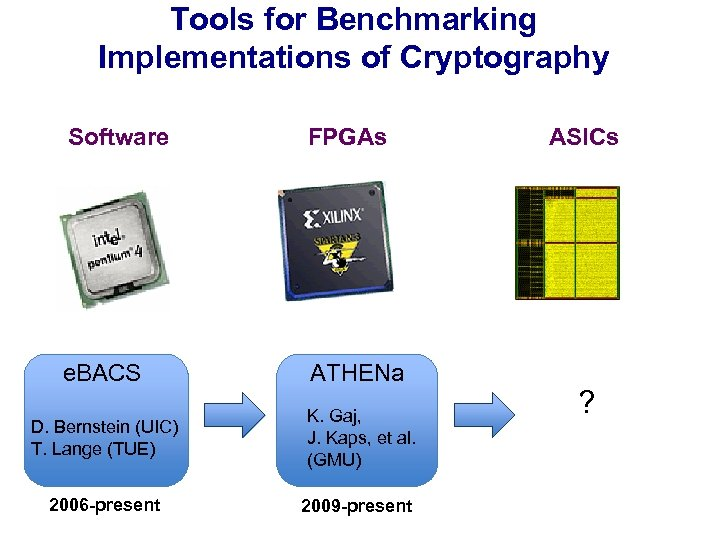 Tools for Benchmarking Implementations of Cryptography Software FPGAs e. BACS ATHENa D. Bernstein (UIC)