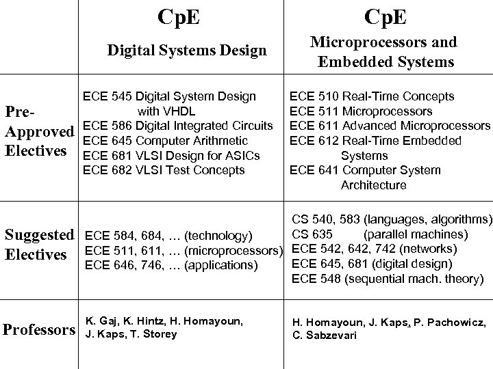 Cp. E Digital Systems Design Cp. E Microprocessors and Embedded Systems Pre. Approved Electives