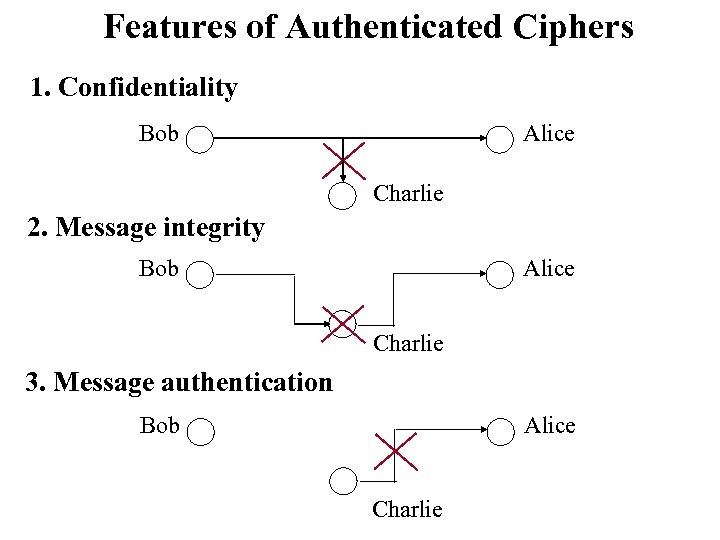 Features of Authenticated Ciphers 1. Confidentiality Bob Alice Charlie 2. Message integrity Bob Alice