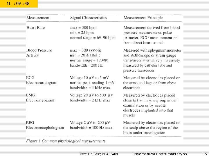Prof. Dr. Sezgin ALSAN Biyomedikal Enstrümantasyon 15