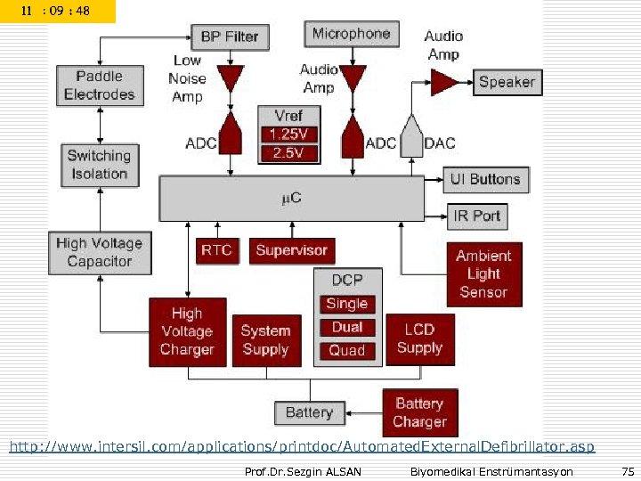 http: //www. intersil. com/applications/printdoc/Automated. External. Defibrillator. asp Prof. Dr. Sezgin ALSAN Biyomedikal Enstrümantasyon 75