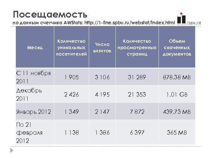 Посещаемость по данным счетчика AWStats: http: //1 -line. spbu. ru/webstat/index. html Месяц Количество уникальных