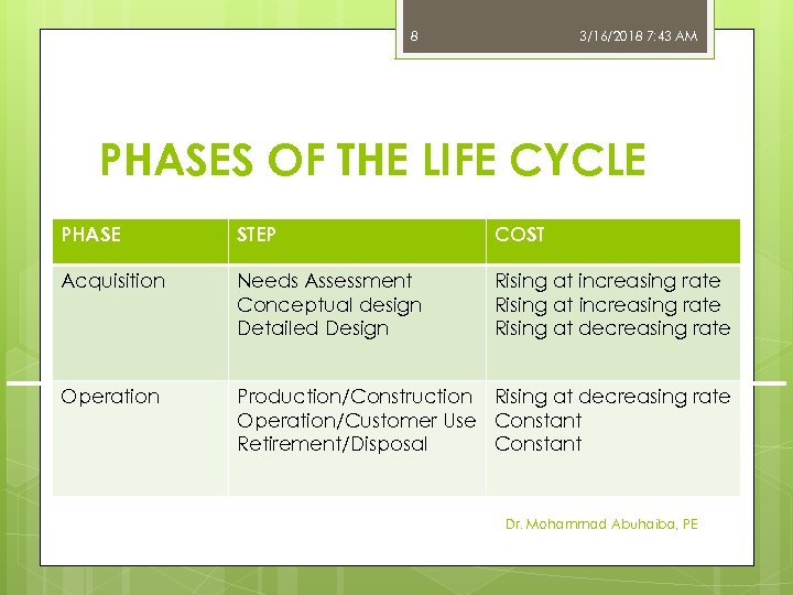 8 3/16/2018 7: 43 AM PHASES OF THE LIFE CYCLE PHASE STEP COST Acquisition