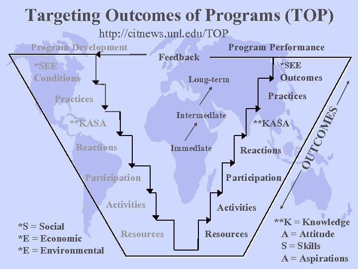 Targeting Outcomes of Programs (TOP) http: //citnews. unl. edu/TOP Program Development *SEE Conditions Program