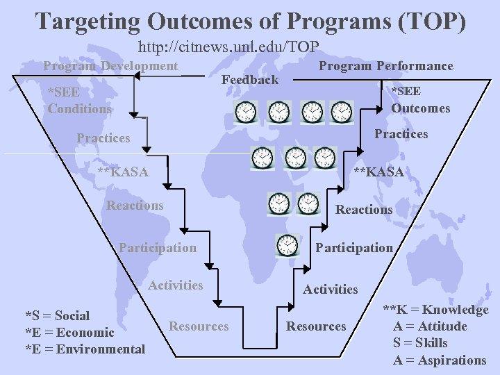 Targeting Outcomes of Programs (TOP) http: //citnews. unl. edu/TOP Program Development *SEE Conditions Feedback