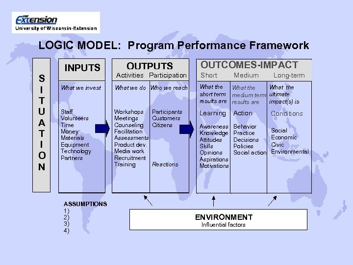 LOGIC MODEL: Program Performance Framework S I T U A T I O N