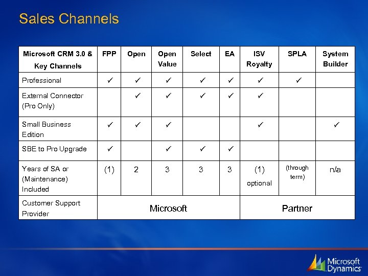 Sales Channels Microsoft CRM 3. 0 & FPP Open Value Select EA ISV Royalty