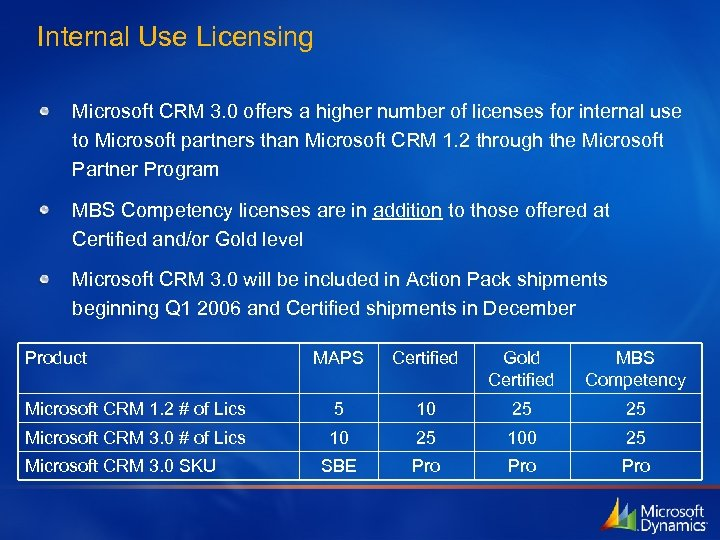 Internal Use Licensing Microsoft CRM 3. 0 offers a higher number of licenses for