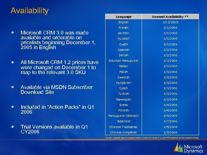 Availability 1/1/2006 Russian 1/1/2006 Dutch 1/1/2006 Spanish 1/2/2006 Brazilian Portuguese 1/2/2006 Italian 1/2/2006 Polish