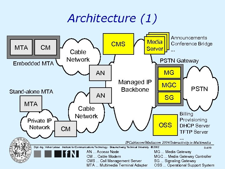 Architecture (1) CM MTA Embedded MTA CMS Cable Network Media Server PSTN Gateway MG