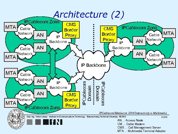 Architecture (2) IPCablecom Zone MTA Cable Network AN CMS Border IP Proxy CMS Border