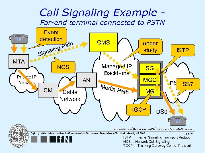 Call Signaling Example Far-end terminal connected to PSTN Event detection Path g nalin Sig
