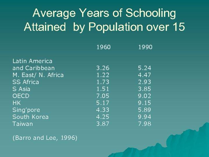 Average Years of Schooling Attained by Population over 15 1960 Latin America and Caribbean