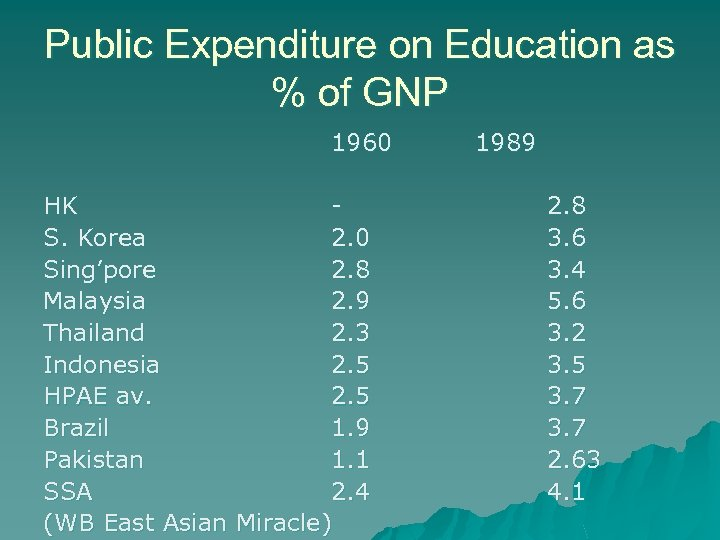Public Expenditure on Education as % of GNP 1960 HK S. Korea 2. 0