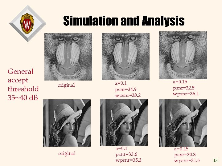 Simulation and Analysis General accept threshold 35~40 d. B original a=0. 1 psnr=34. 9