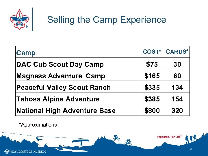 Selling the Camp Experience Camp COST* CARDS* DAC Cub Scout Day Camp $75 30
