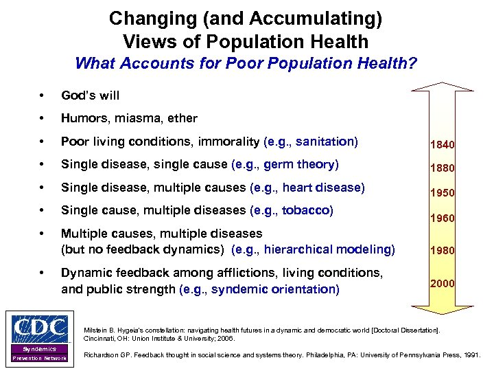Changing (and Accumulating) Views of Population Health What Accounts for Population Health? • God's