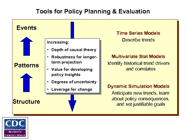 Tools for Policy Planning & Evaluation Events Increasing: Time Series Models Describe trends •