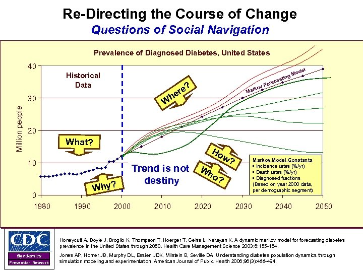Re-Directing the Course of Change Questions of Social Navigation Prevalence of Diagnosed Diabetes, United