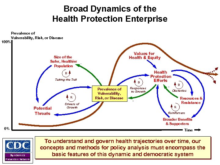 Broad Dynamics of the Health Protection Enterprise Prevalence of Vulnerability, Risk, or Disease 100%